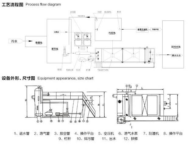 产品概述: ZPQF型组合气浮的工作原理与其他气浮装置原理基本相同,但在结构上有了重大改变。气浮机与投药装置、溶气系统有机的组合在一机座上,无需基础设备一经调试后无需专人管理。 工作原理: 在一定条件下,将大量空气溶于水中,形成溶气水,作为工作介质,通过释放器骤然解压快速释放,产生大量微细气泡粘附于经过混凝反应后废水中的矾花上使繁体上浮,从而迅速的除去水中的污染物质达到净水的目的,详见工艺流程图。  性能规格  进出水口及配套设施  适用范围: 1.